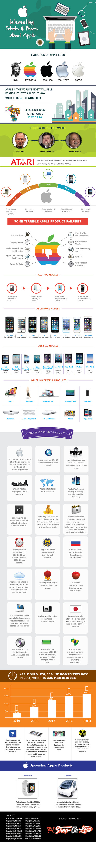 Interesting Apple Infographic 2015