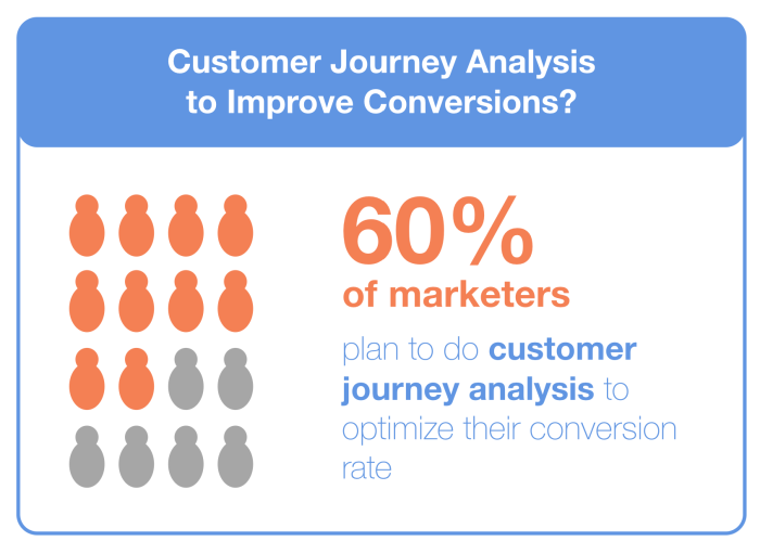 Customer Journey Analysis for Conversion Optimization