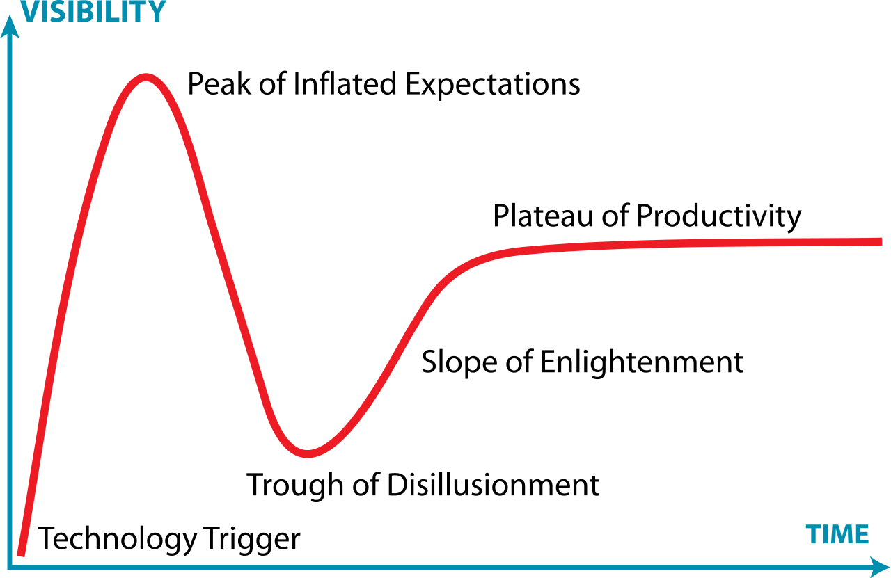 1280px-Gartner_Hype_Cycle.svg