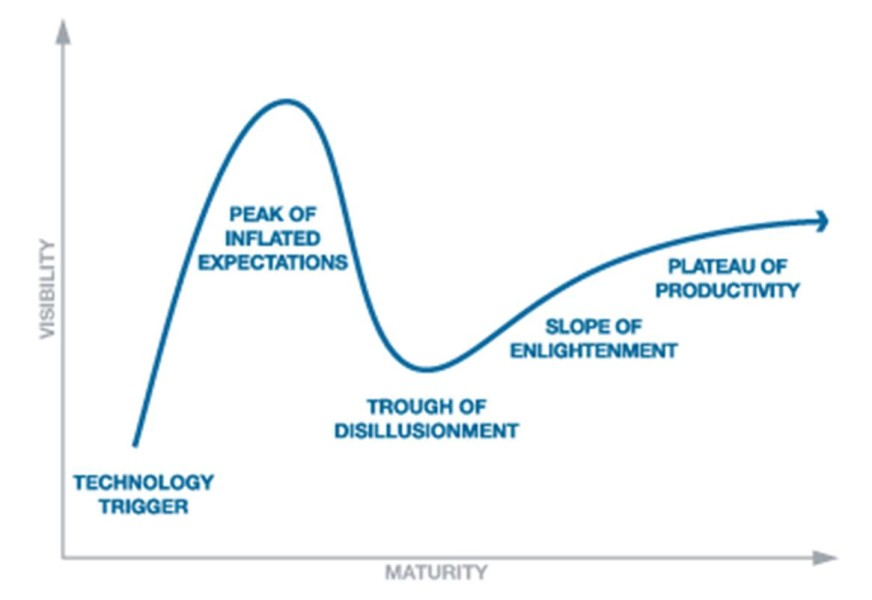 Content Marketing Hype-cycle