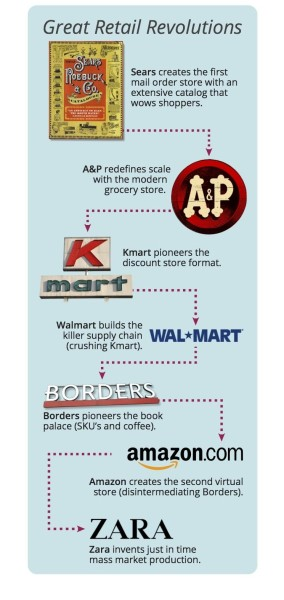 Great Retail Revolutions Infographic