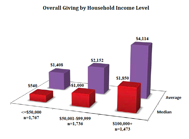 giving-by-household-income