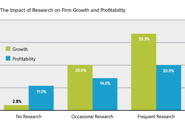 The Impact of Research on Firm Growth and Profitability