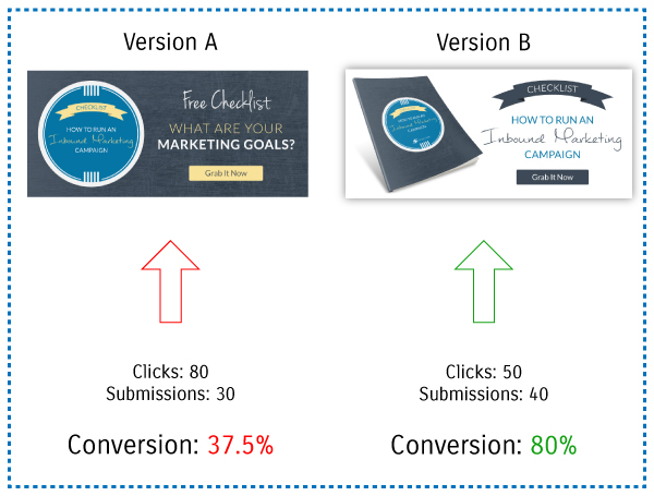 inbound-marketing-checklist-conversion-rates-from-synecore