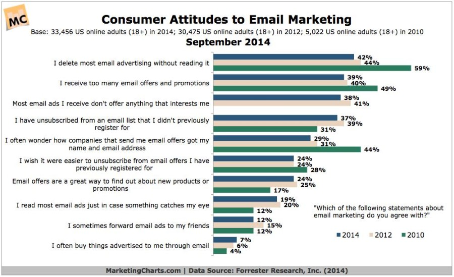 email_marketing_charts