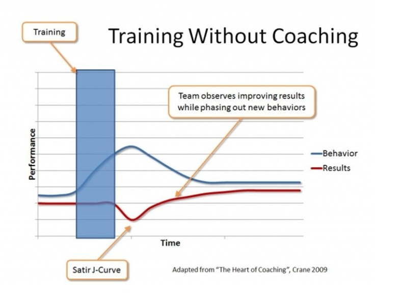 Training without coaching