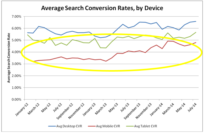 Future of AdWords image of an average conversion graph by device showing mobile as the lowest