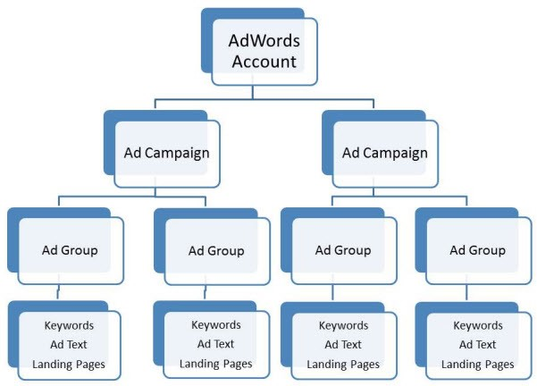 adwords account structure diagram showing the components of an adwords account