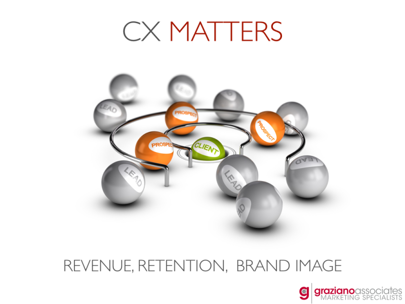 CX Matters – 5 Ways It Can Increase (or Decrease) Revenue, Client Retention or Brand Image