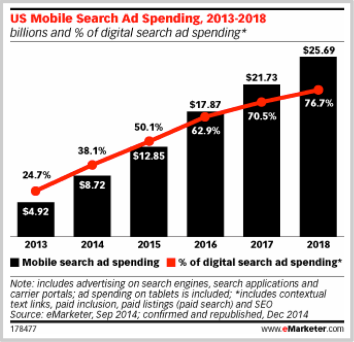 Mobile search advertising spend