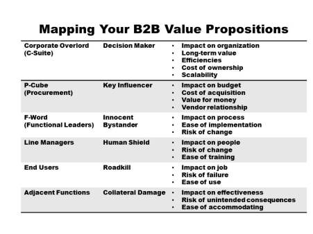 Mapping Your B2B Value Propositions