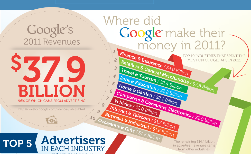 How much does AdWords cost total spend by industry