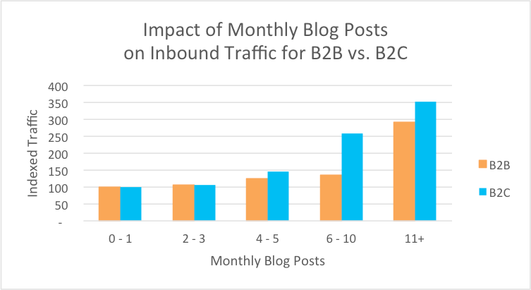 Impact of monthly Blog Posts on Inbound Traffic for B2B vs. B2C - HubSpot