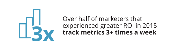 Over half of marketers that experienced greater ROI in 2015 track their metrics 3+ times a week