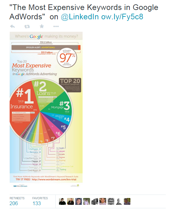 Get more retweets most expensive keywords infographic