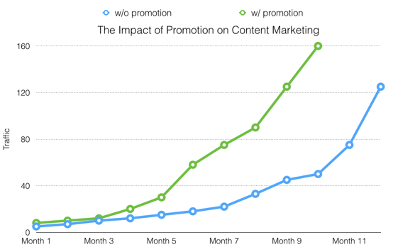 Impact of promotion on content marketing