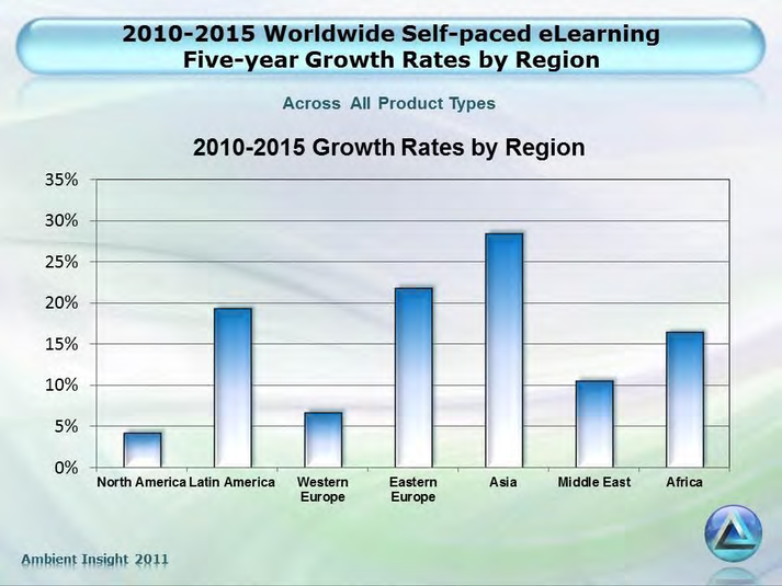 WorldWide-Self-paced eLearning Growth Rate