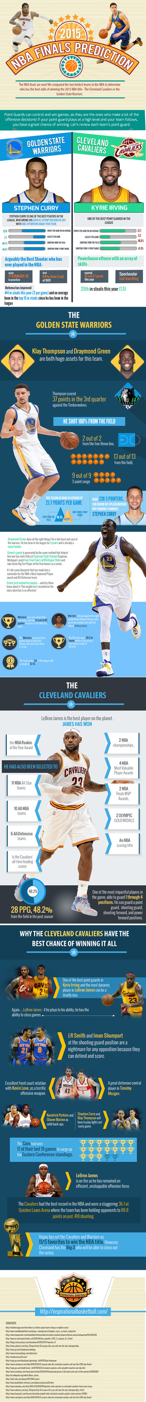 2015 nba finals playoffs predictions infographic