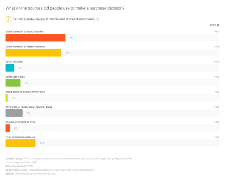 Google Consumer Barometer: UK online sources for purchase decision