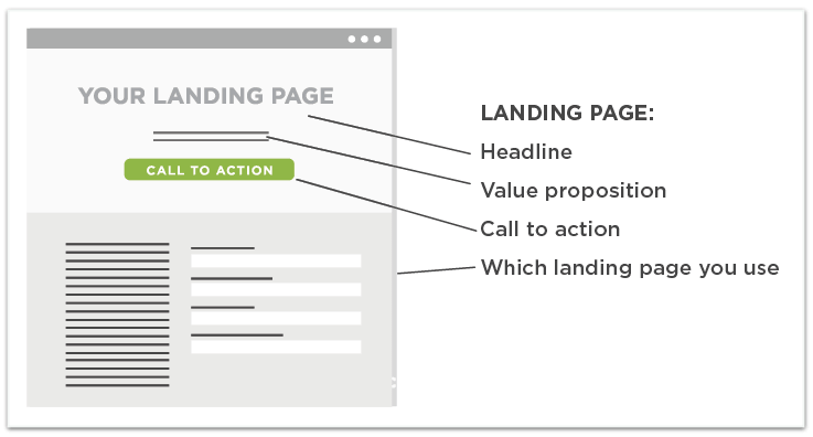 Testable parts of an email landing page