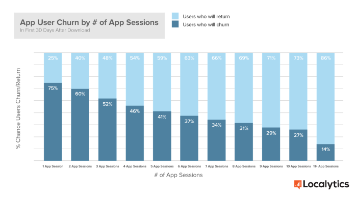 App User Churn by # of App Sessions - Localytics 2015