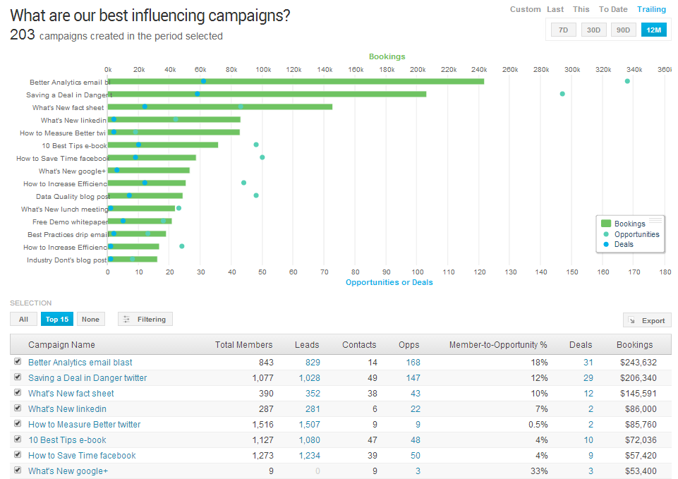 Influencing Campaigns