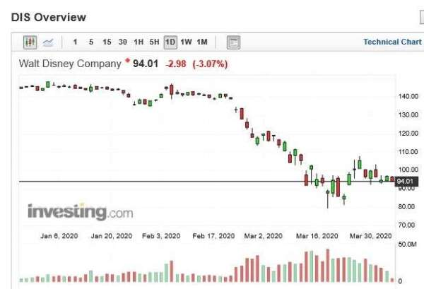 迪士尼股價日k線圖(圖:Investing.com)
