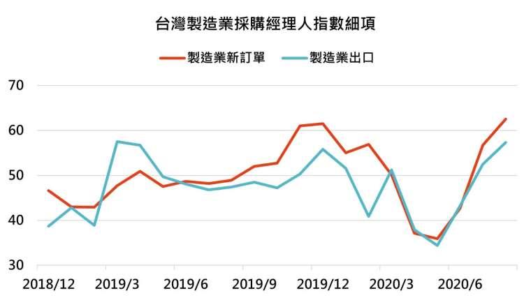 資料來源:Bloomberg,「鉅亨買基金」整理,資料截至2020/9/15。此資料僅為歷史數據模擬回測,不為未來投資獲利之保證,在不同指數走勢、比重與期間下,可能得到不同數據結果。