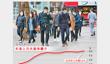 港失業率急升至6.6% 勢再衝高 十六年最差 第四波疫情未全反映