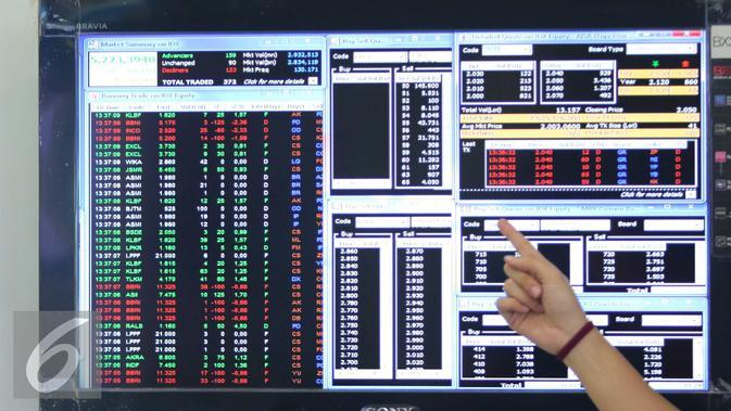 Pekerja menunjuk layar sekuritas di Jakarta, Senin (1/8). Pada perdagangan preopening, IHSG bergerak menguat 64,216 poin (1,23%) ke 5.280,210. Sementara indeks LQ45 bergerak naik 16,105 poin (1,80%) ke908.947. (Liputan6.com/Angga Yuniar)