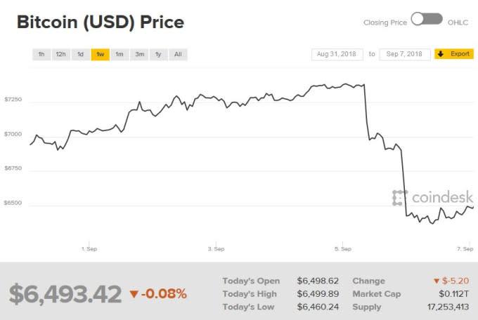 比特幣近一週價格走勢