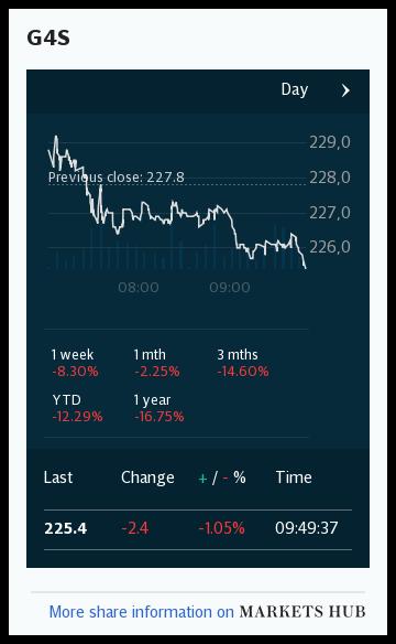 Markets Hub - G4S PLC