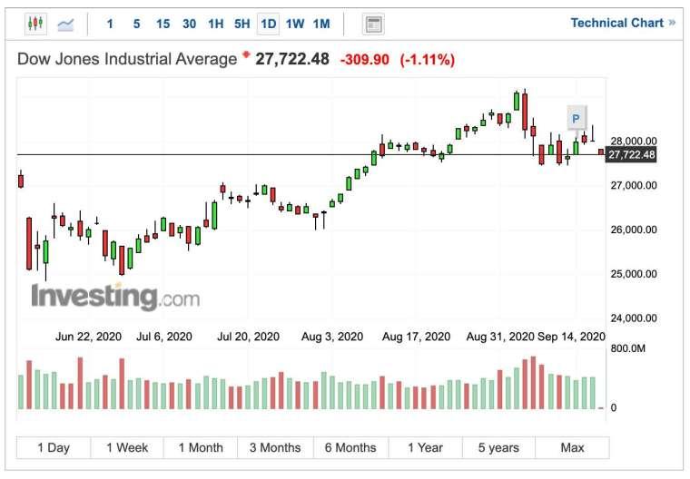 道瓊工業指數日K線圖(圖:Investing.com)
