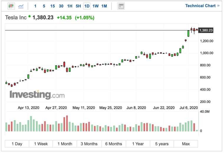 特斯拉股價日線圖 (圖:Investing.com)