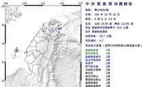 快訊》地牛翻身!宜蘭9:08有感地震規模4.7