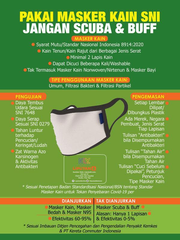 Infografis Pakai Masker Kain SNI, Jangan Scuba dan Buff. (Liputan6.com/Trieyasni)