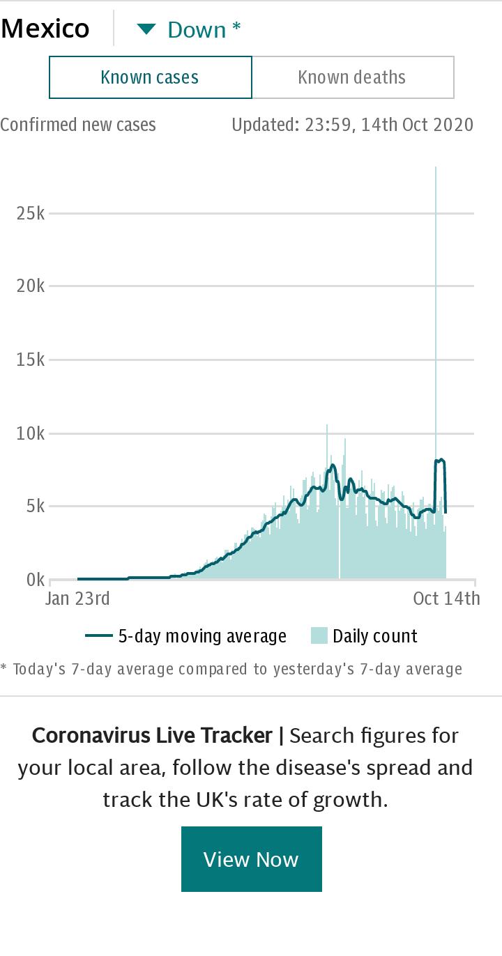 Coronavirus Mexico Spotlight Chart - Cases default