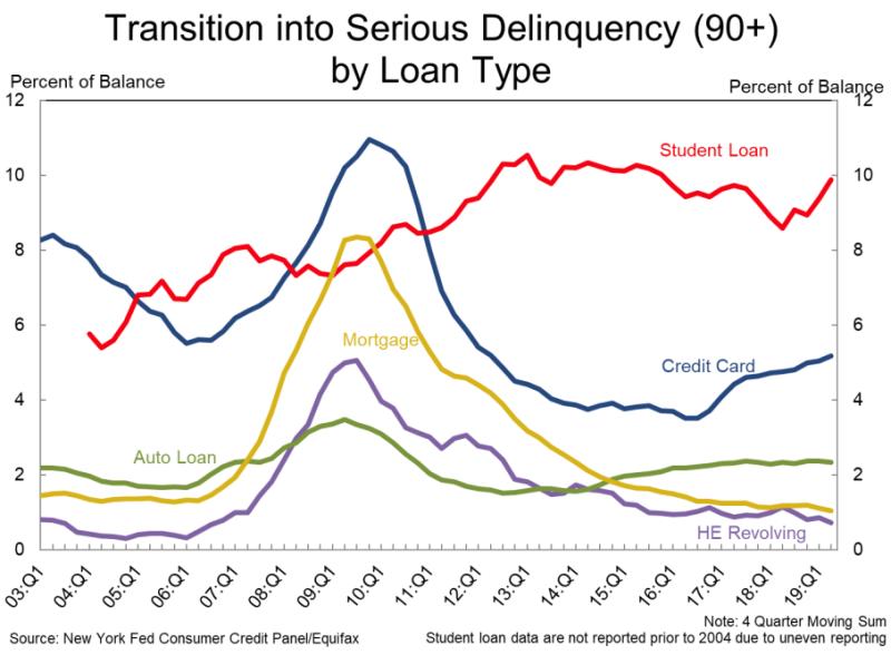 (Source: New York Fed)