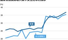 日本國家公務員女性錄取率36.8%,創歷史新高