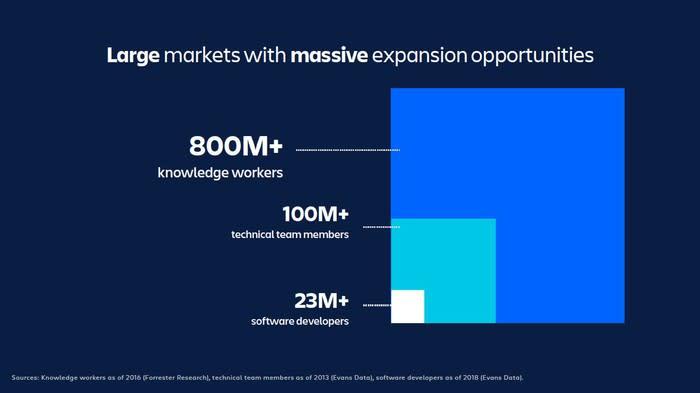 三個從小至大的正方形,當中顯示2,300萬名軟件開發者、1億名非技術團隊成員和8億名知識工作者。