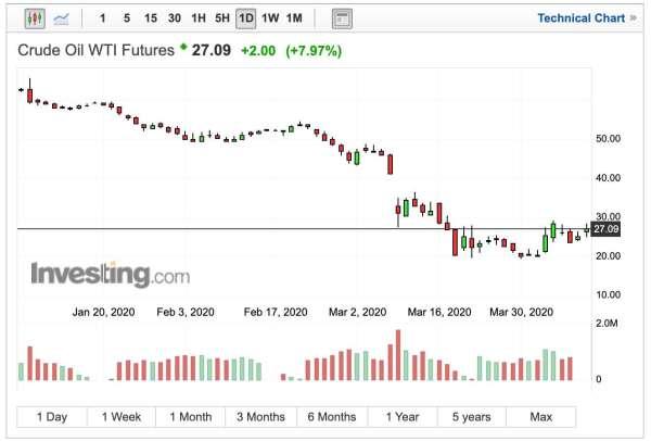 WTI價格日線走勢 (圖:Investing.com)