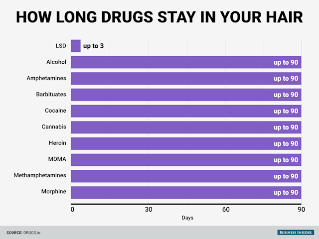 BI_Graphics_how long drugs stay in your hair