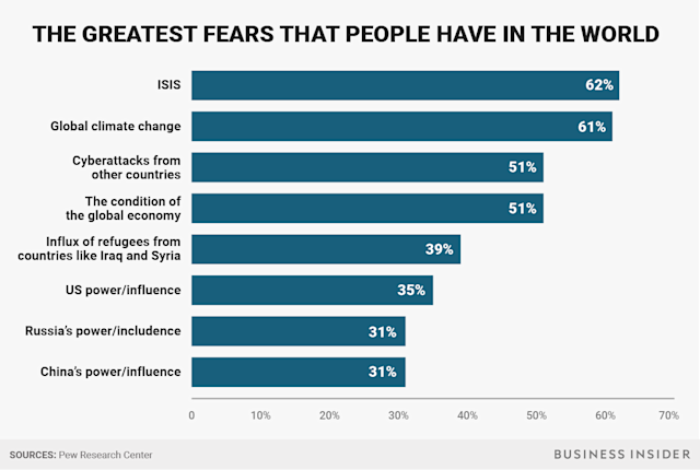 BI Graphics_Greatest fears chart