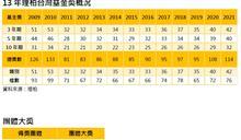 「2021理柏台灣基金奬」名單公布 6檔基金揮出全壘打 4家資產管理獲團體大獎
