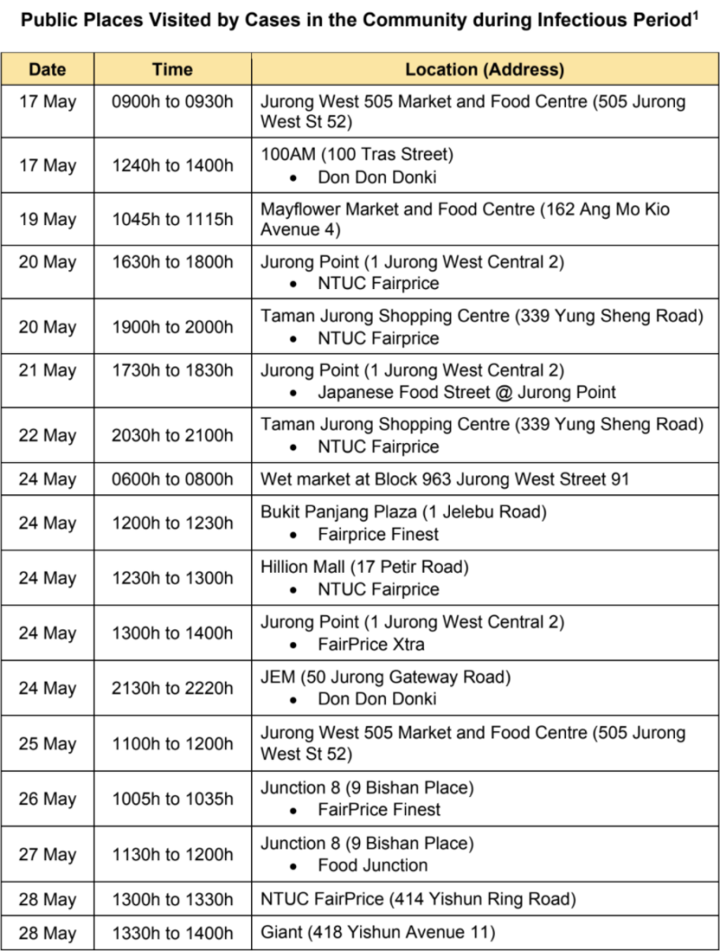 Public places in Singapore visited by COVID-19 cases from 17 May to 28 May. (TABLE: Ministry of Health)