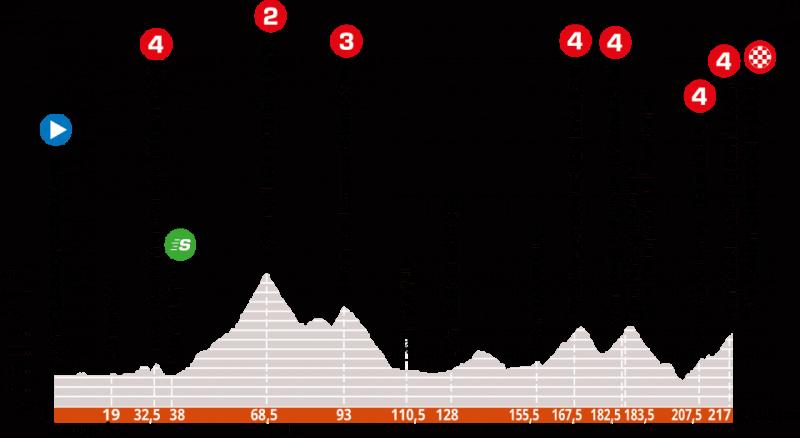 Stage 1 of Criterium du Dauphine