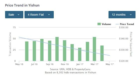 Yishun 4-bedroom price trend