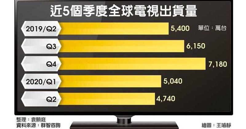 近5個季度全球電視出貨量
