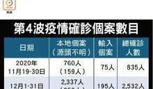 累計9453確診 增38宗新症 14病例屬源頭不明