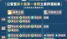 國民黨38席立委僅2人被評優秀立委「比時力還少」蔣萬安意外落選